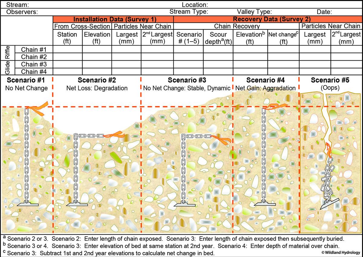 Rosgen Classification of Natural Rivers & Natural Channel Design